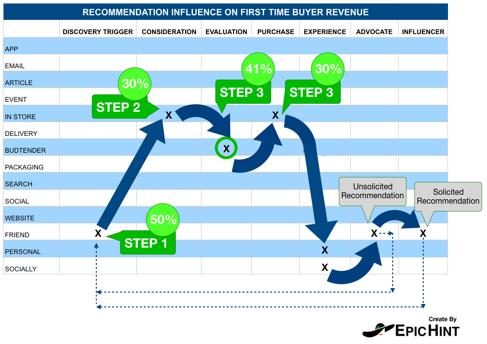 Product Recommendation Influence on First-Time Buyers